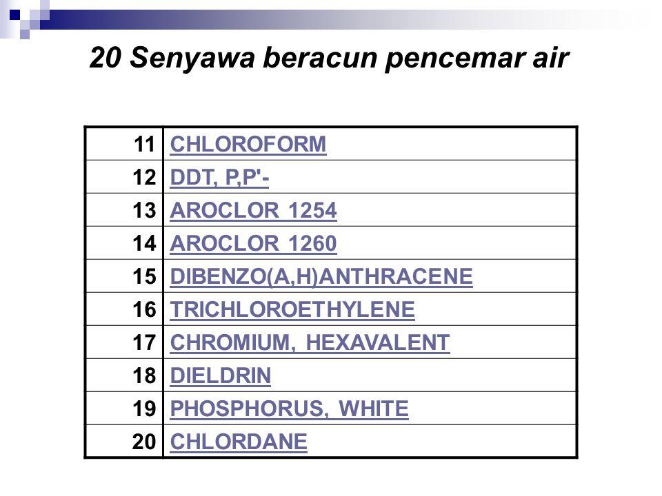 20 Senyawa beracun pencemar air 11CHLOROFORM 12DDT, P,P'- 13AROCLOR 1254 14AROCLOR 1260 15DIBENZO(A,H)ANTHRACENE 16TRICHLOROETHYLENE 17CHROMIUM, HEXAV
