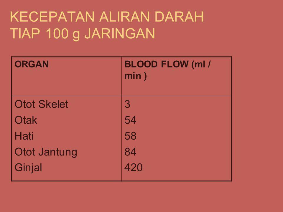 KECEPATAN ALIRAN DARAH TIAP 100 g JARINGAN ORGANBLOOD FLOW (ml / min ) Otot Skelet Otak Hati Otot Jantung Ginjal 3 54 58 84 420