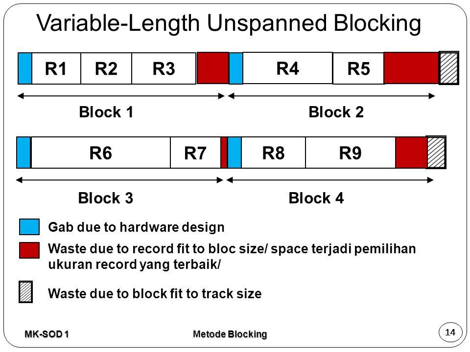 Gab due to hardware design R1R2R3 Block 1 R4 R5 R6 Waste due to record fit to bloc size/ space terjadi pemilihan ukuran record yang terbaik/ Waste due
