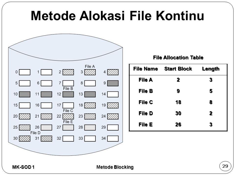 Metode Alokasi File Kontinu File Allocation Table File Name Start Block Length File A 23 File B 95 File C 188 File D 302 File E 263 MK-SOD 1 29 etode
