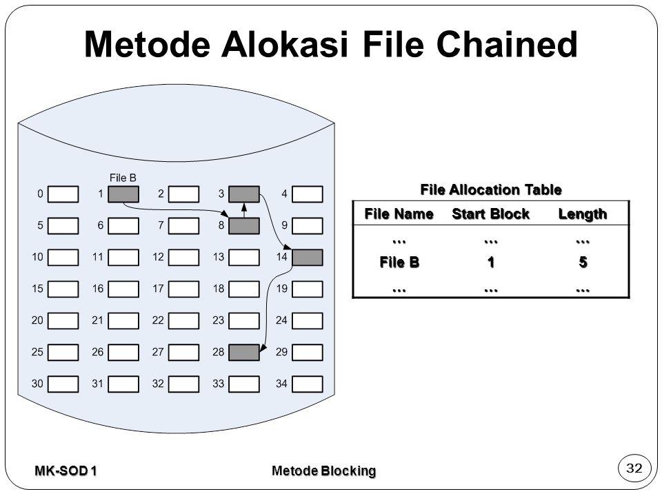 File Allocation Table File Name Start Block Length ……… File B 15 ……… MK-SOD 1 32 etode Blocking Metode Blocking Metode Alokasi File Chained