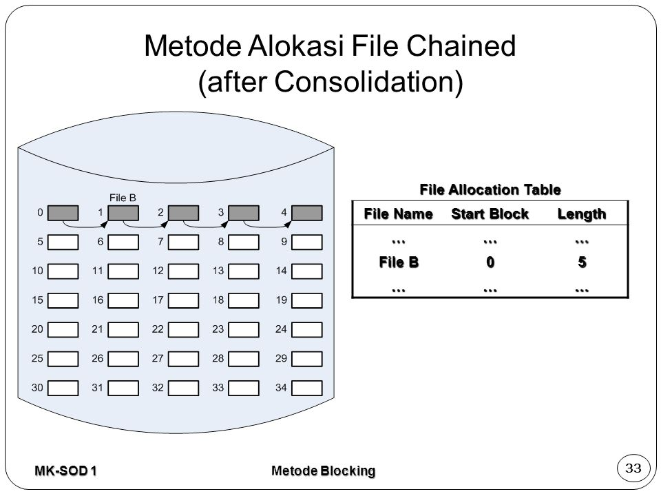 File Allocation Table File Name Start Block Length ……… File B 05 ……… MK-SOD 1 33 etode Blocking Metode Blocking Metode Alokasi File Chained (after Consolidation)