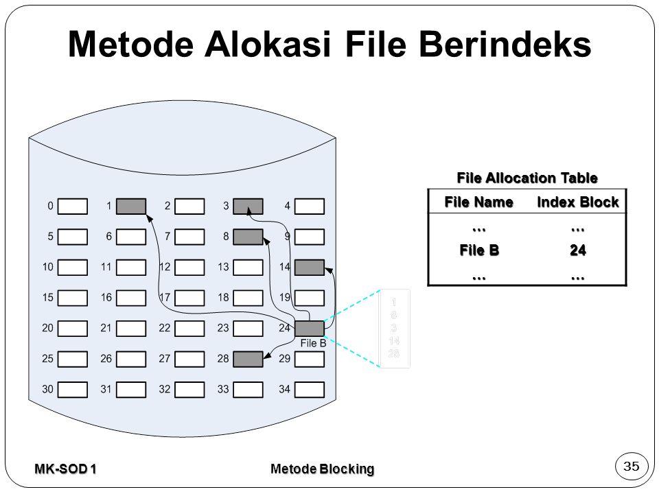 File Allocation Table File Name Index Block …… File B 24 …… MK-SOD 1 35 etode Blocking Metode Blocking Metode Alokasi File Berindeks