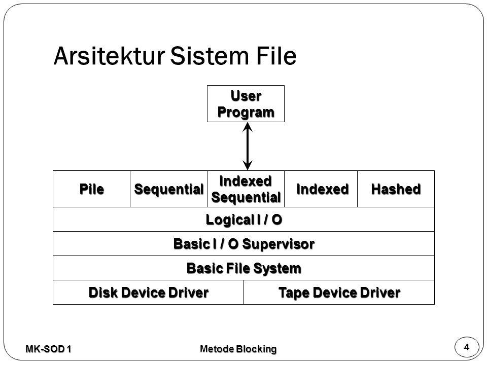 Arsitektur Sistem File MK-SOD 1 4 PileSequentialIndexedSequentialIndexedHashed Logical I / O Basic I / O Supervisor Basic File System Disk Device Driv