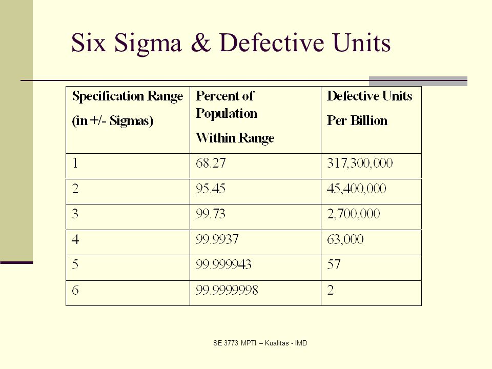 SE 3773 MPTI – Kualitas - IMD Six Sigma & Defective Units