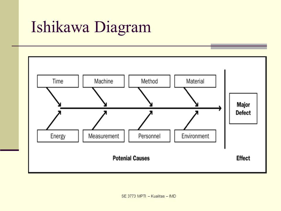 SE 3773 MPTI – Kualitas – IMD Ishikawa Diagram