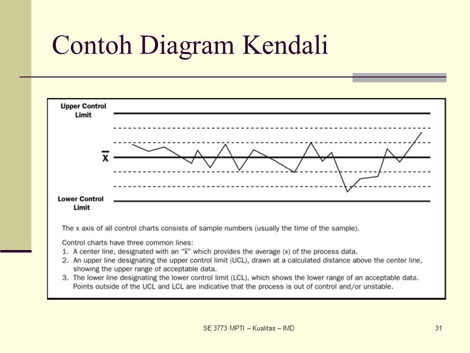 SE 3773 MPTI – Kualitas – IMD31 Contoh Diagram Kendali