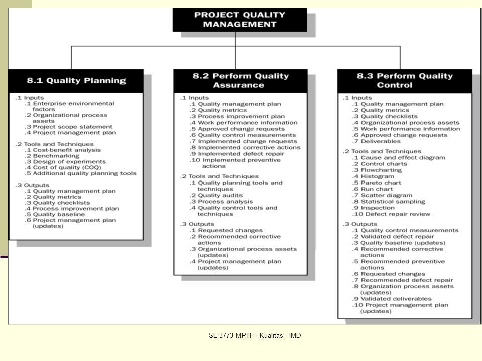 SE 3773 MPTI – Kualitas - IMD Gambaran Umum Manajemen Kualitas
