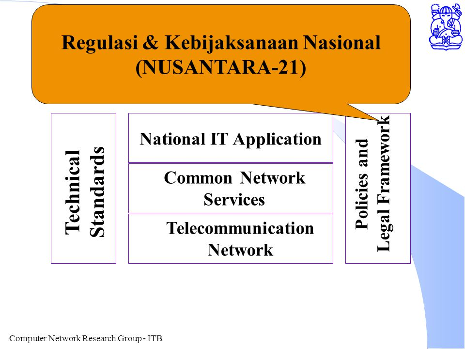 Computer Network Research Group - ITB Layering of Information Technology National IT Application Common Network Services Telecommunication Network Tec