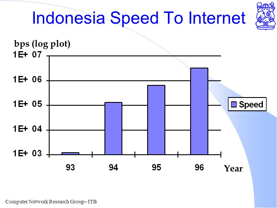 Computer Network Research Group - ITB Indonesia Speed To Internet Year bps (log plot)