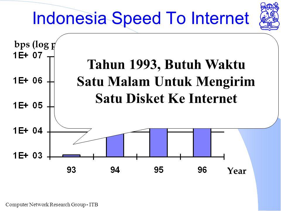 Computer Network Research Group - ITB Indonesia Speed To Internet Year bps (log plot) Tahun 1993, Butuh Waktu Satu Malam Untuk Mengirim Satu Disket Ke