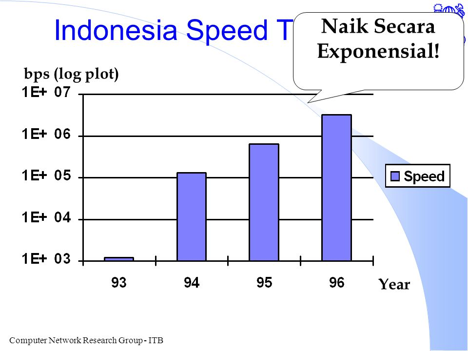 Computer Network Research Group - ITB Indonesia Speed To Internet Year bps (log plot) Naik Secara Exponensial!