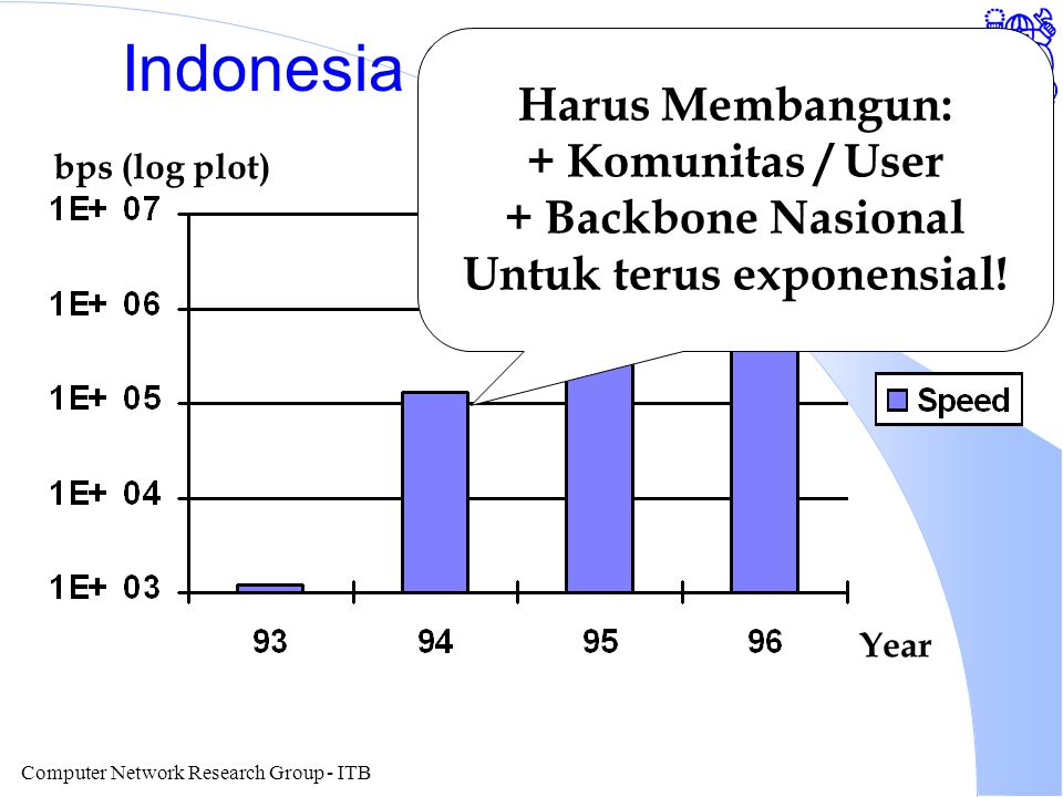 Computer Network Research Group - ITB Indonesia Speed To Internet Year bps (log plot) Harus Membangun: + Komunitas / User + Backbone Nasional Untuk terus exponensial!