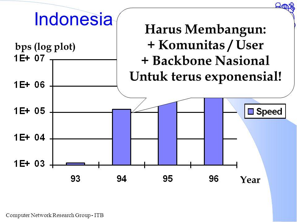 Computer Network Research Group - ITB Indonesia Speed To Internet Year bps (log plot) Harus Membangun: + Komunitas / User + Backbone Nasional Untuk te