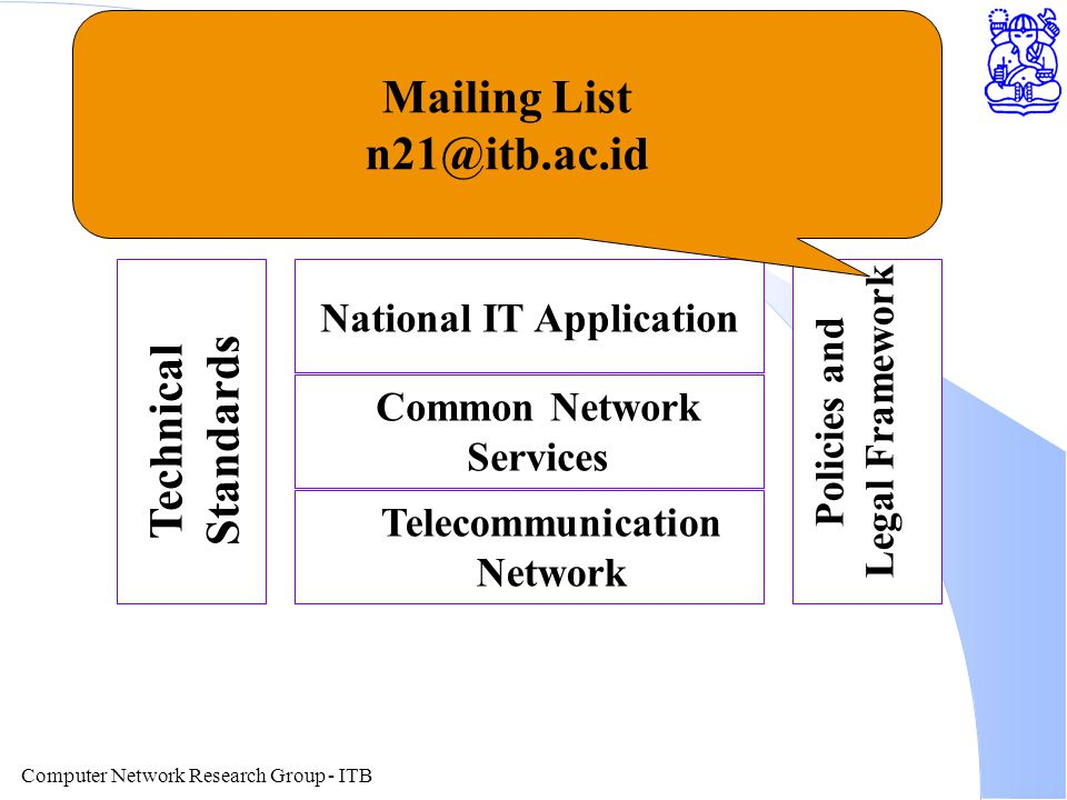 Computer Network Research Group - ITB Layering of Information Technology National IT Application Common Network Services Telecommunication Network Technical Standards Policies and Legal Framework Mailing List n21@itb.ac.id