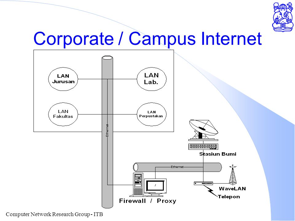 Computer Network Research Group - ITB Corporate / Campus Internet