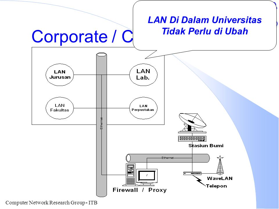 Computer Network Research Group - ITB Corporate / Campus Internet LAN Di Dalam Universitas Tidak Perlu di Ubah