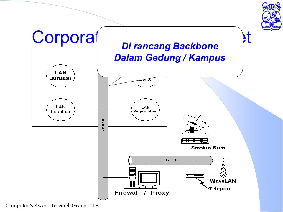 Computer Network Research Group - ITB Corporate / Campus Internet Di rancang Backbone Dalam Gedung / Kampus