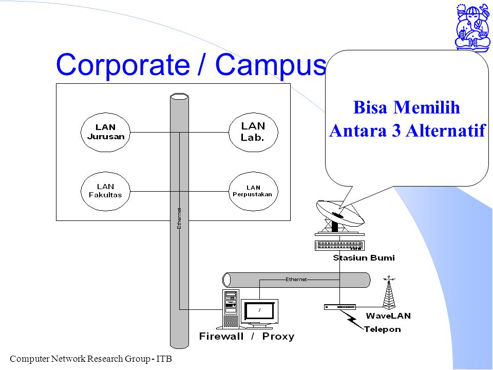 Computer Network Research Group - ITB Corporate / Campus Internet Bisa Memilih Antara 3 Alternatif