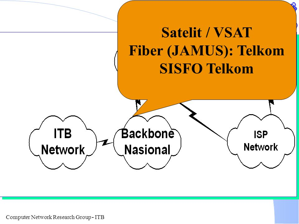 Computer Network Research Group - ITB Satelit / VSAT Fiber (JAMUS): Telkom SISFO Telkom