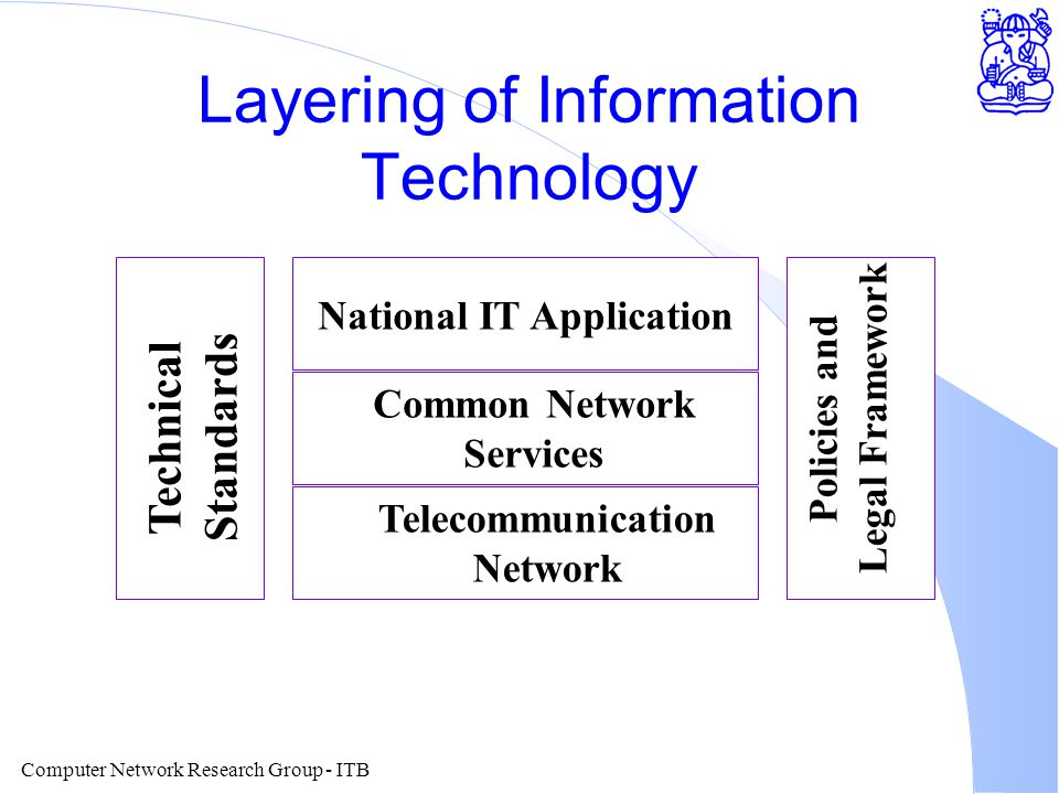 Computer Network Research Group - ITB Layering of Information Technology National IT Application Common Network Services Telecommunication Network Technical Standards Policies and Legal Framework
