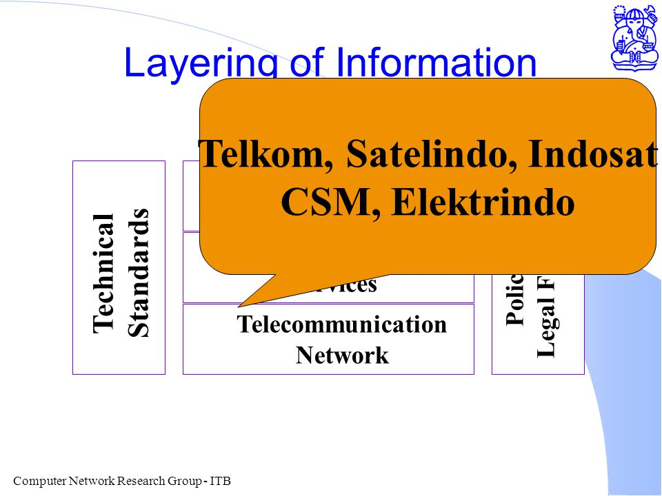 Computer Network Research Group - ITB Layering of Information Technology National IT Application Common Network Services Telecommunication Network Technical Standards Policies and Legal Framework Telkom, Satelindo, Indosat CSM, Elektrindo