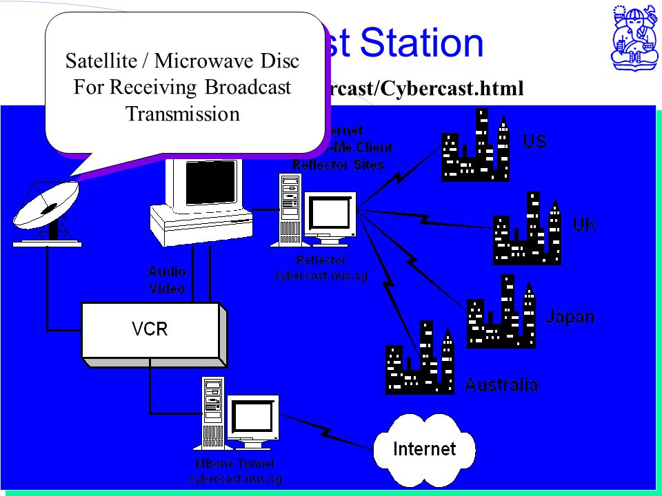 Computer Network Research Group - ITB Cybercast Station http://www.nus.sg/Cybercast/Cybercast.html Satellite / Microwave Disc For Receiving Broadcast