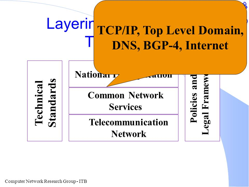 Computer Network Research Group - ITB Layering of Information Technology National IT Application Common Network Services Telecommunication Network Technical Standards Policies and Legal Framework TCP/IP, Top Level Domain, DNS, BGP-4, Internet