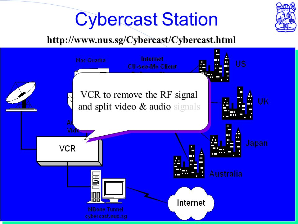 Computer Network Research Group - ITB Cybercast Station http://www.nus.sg/Cybercast/Cybercast.html VCR to remove the RF signal and split video & audio signals