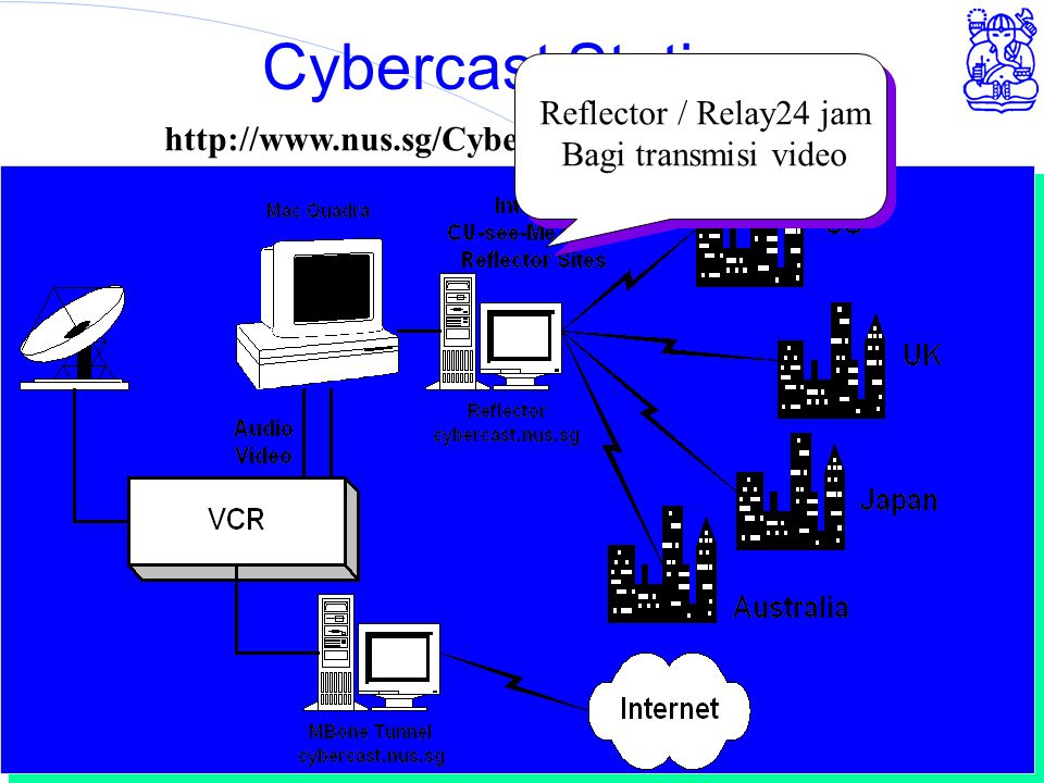 Computer Network Research Group - ITB Cybercast Station http://www.nus.sg/Cybercast/Cybercast.html Reflector / Relay24 jam Bagi transmisi video