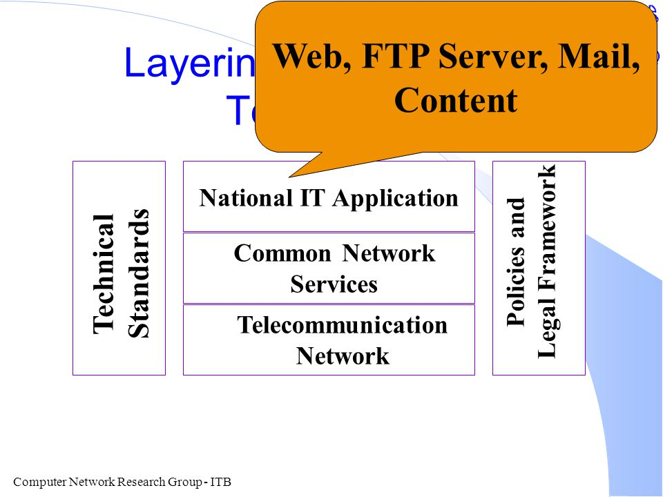 Computer Network Research Group - ITB Layering of Information Technology National IT Application Common Network Services Telecommunication Network Technical Standards Policies and Legal Framework Berbagai Standard Teknis