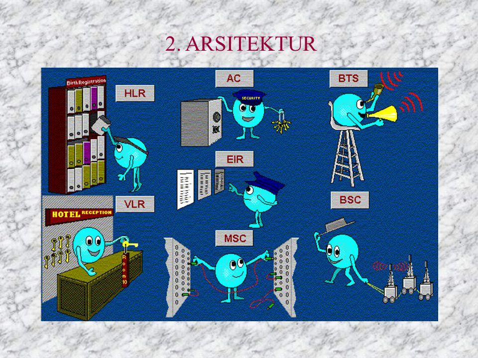 2. ARSITEKTUR