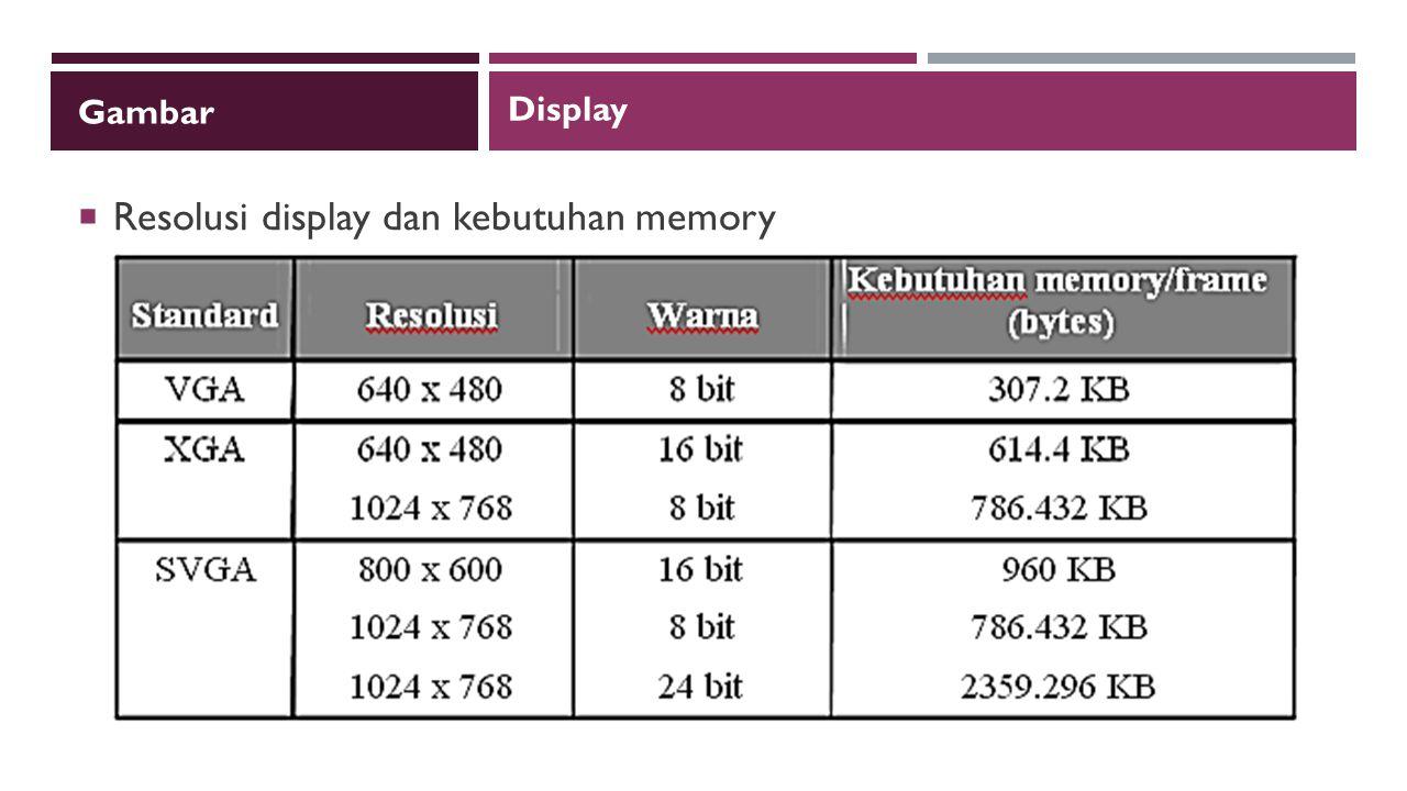 Gambar  Resolusi display dan kebutuhan memory Display