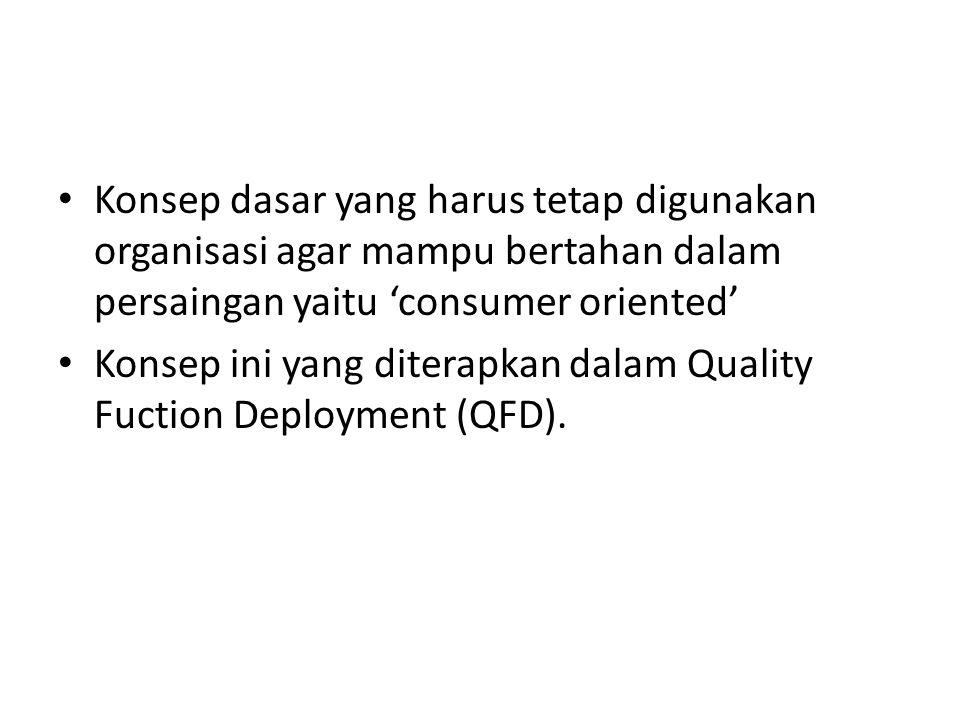 Konsep dasar yang harus tetap digunakan organisasi agar mampu bertahan dalam persaingan yaitu 'consumer oriented' Konsep ini yang diterapkan dalam Quality Fuction Deployment (QFD).