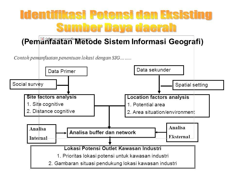 (Pemanfaatan Metode Sistem Informasi Geografi) Contoh pemanfaatan penentuan lokasi dengan SIG…….. Data Primer Data sekunder Spatial setting Social sur