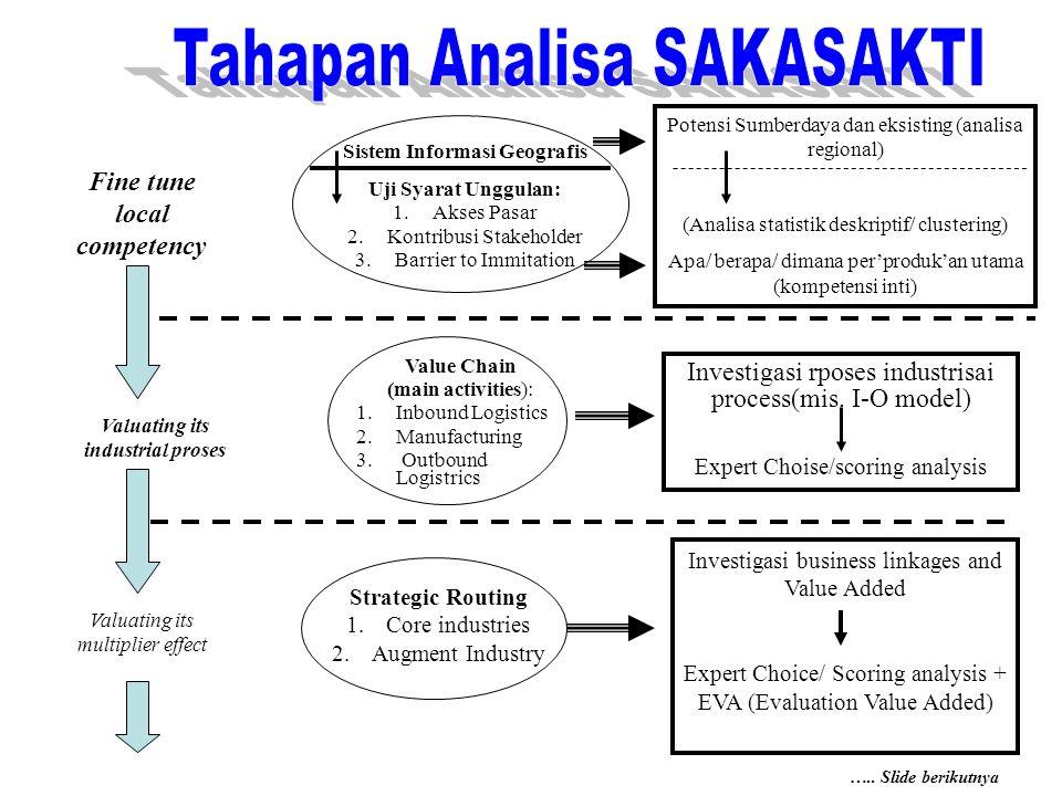 Sistem Informasi Geografis Uji Syarat Unggulan: 1.Akses Pasar 2.Kontribusi Stakeholder 3.Barrier to Immitation Potensi Sumberdaya dan eksisting (anali