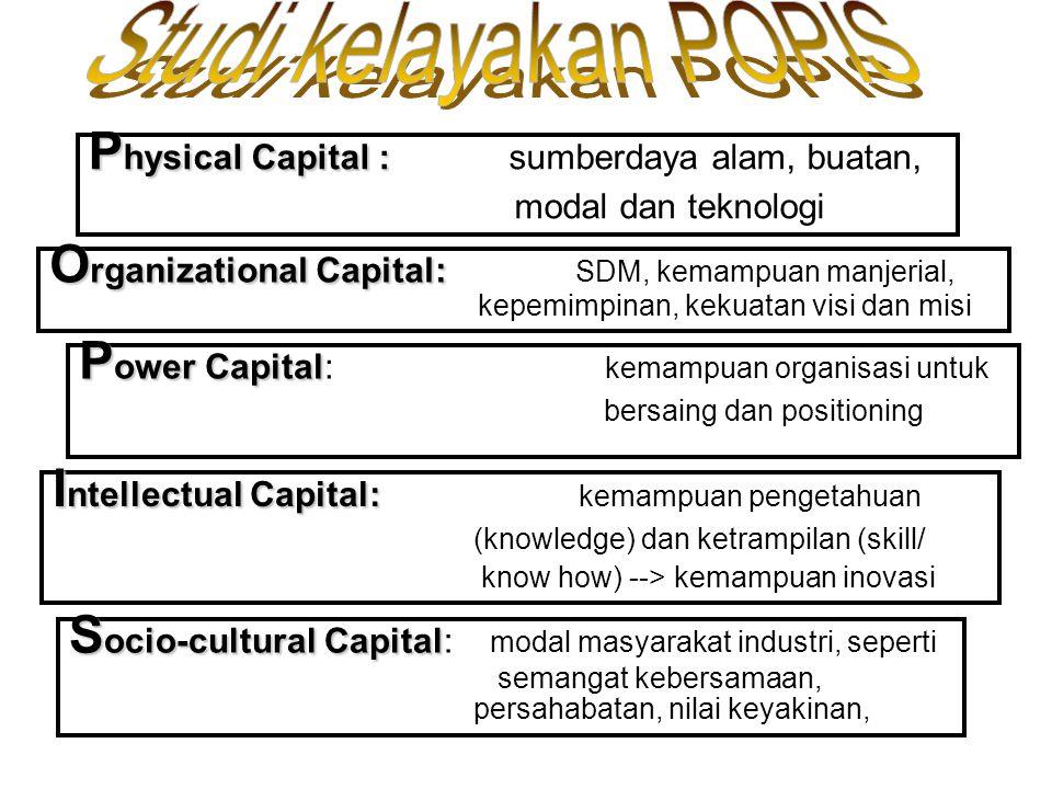 P hysical Capital : P hysical Capital :sumberdaya alam, buatan, modal dan teknologi O rganizational Capital: O rganizational Capital: SDM, kemampuan m