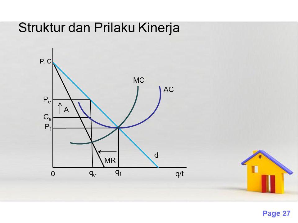 Page 27 Struktur dan Prilaku Kinerja P, C PePe CeCe P1P1 A MR MC AC 0 qeqe q1q1 d q/t