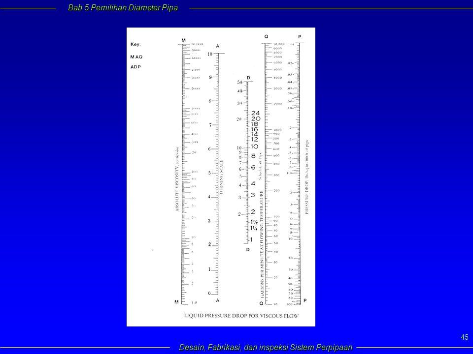Bab 5 Pemilihan Diameter Pipa Desain, Fabrikasi, dan inspeksi Sistem Perpipaan 45