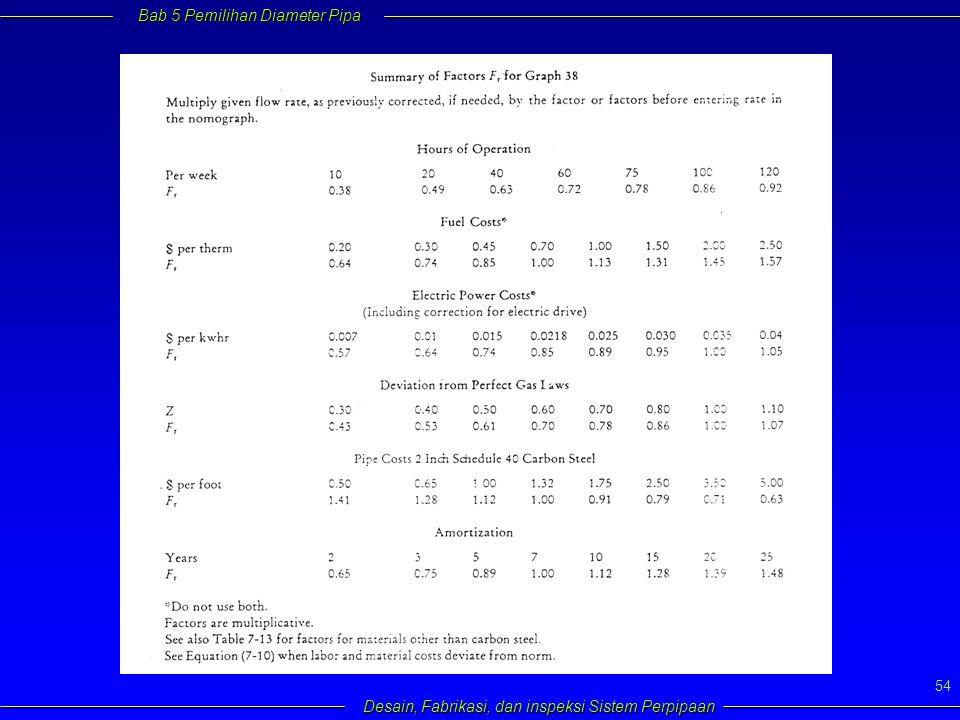 Bab 5 Pemilihan Diameter Pipa Desain, Fabrikasi, dan inspeksi Sistem Perpipaan 54
