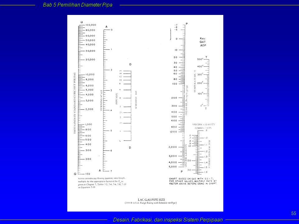 Bab 5 Pemilihan Diameter Pipa Desain, Fabrikasi, dan inspeksi Sistem Perpipaan 55