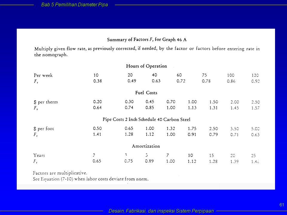 Bab 5 Pemilihan Diameter Pipa Desain, Fabrikasi, dan inspeksi Sistem Perpipaan 61