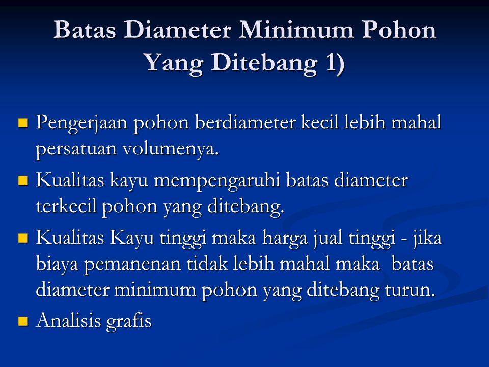 Hubungan Biaya Pemanenan Tegakan (per 100 Ha), Biaya Marginal, dan Diameter Minimum yang Ditebang DiameterVol.