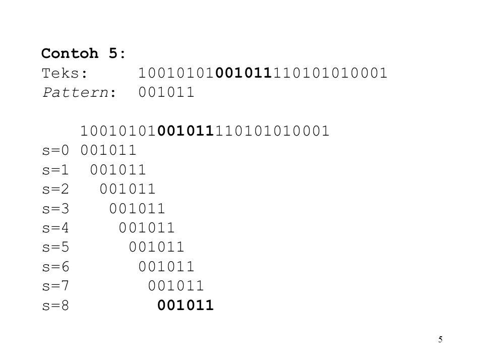 5 Contoh 5: Teks: 10010101001011110101010001 Pattern: 001011 10010101001011110101010001 s=0 001011 s=1 001011 s=2 001011 s=3 001011 s=4 001011 s=5 001
