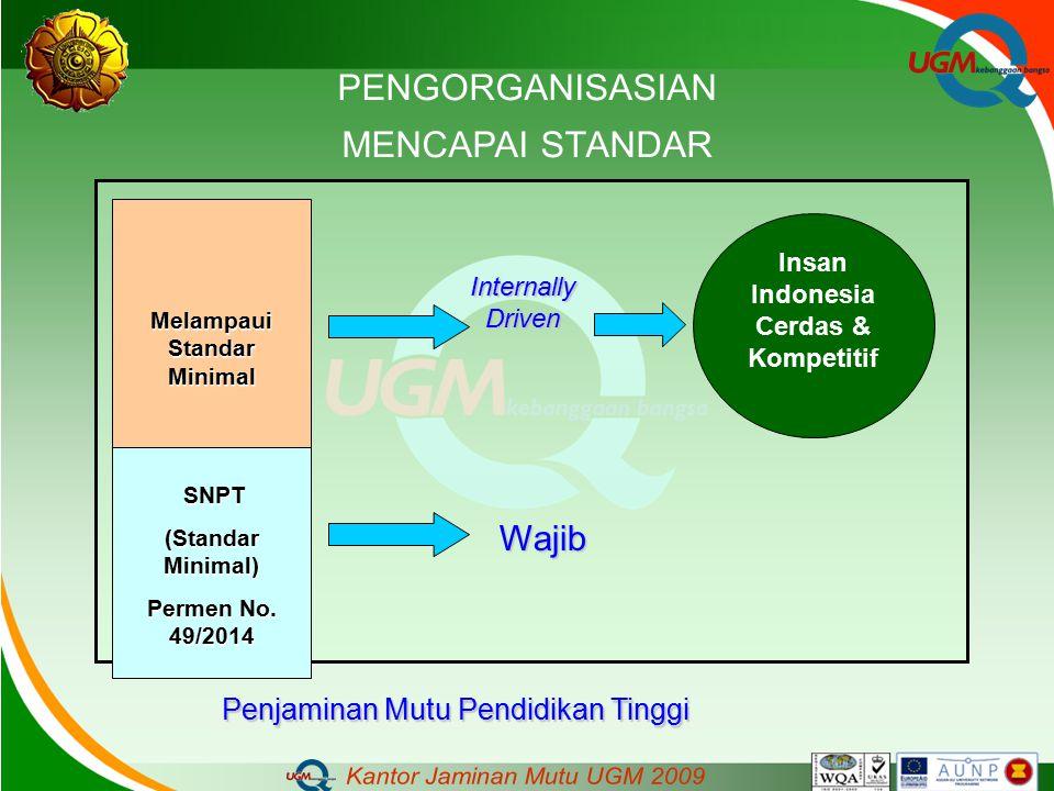 Insan Indonesia Cerdas & Kompetitif Melampaui Standar Minimal Internally Driven Wajib SNPT SNPT (Standar Minimal) Permen No. 49/2014 PENGORGANISASIAN