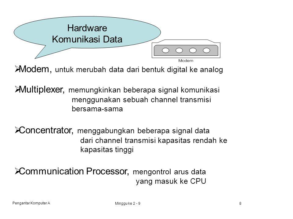 Pengantar Komputer A Minggu ke 2 - 98 Hardware Komunikasi Data  Modem, untuk merubah data dari bentuk digital ke analog  Multiplexer, memungkinkan beberapa signal komunikasi menggunakan sebuah channel transmisi bersama-sama  Concentrator, menggabungkan beberapa signal data dari channel transmisi kapasitas rendah ke kapasitas tinggi  Communication Processor, mengontrol arus data yang masuk ke CPU