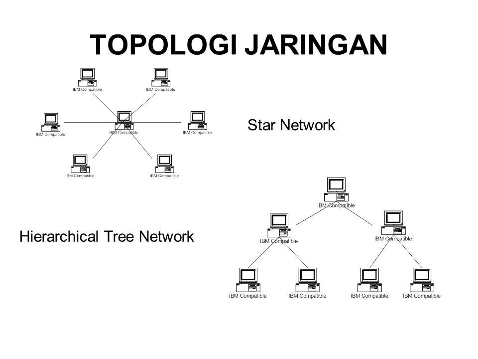 Kelemahan penggunaan ethernet dan kabel yang banyak sehingga dibutuhkan dana yang besar.Kelebihan topologi mesh Keuntungan apabila ada salah satu jalur pada komputer putus, komputer masih dapat berhubungan dengan jalur yang lain.