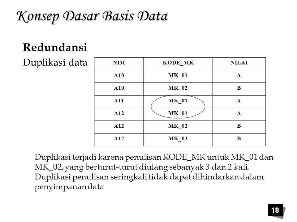 18 Konsep Dasar Basis Data Redundansi Duplikasi data NIMKODE_MKNILAI A10MK_01A A10MK_02B A11MK_01A A12MK_01A A12MK_02B A12MK_03B Duplikasi terjadi kar