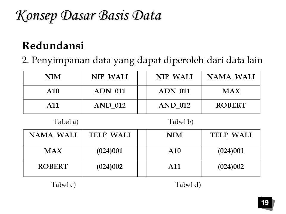 19 Konsep Dasar Basis Data Redundansi 2. Penyimpanan data yang dapat diperoleh dari data lain NIMNIP_WALI NAMA_WALI A10ADN_011 MAX A11AND_012 ROBERT N