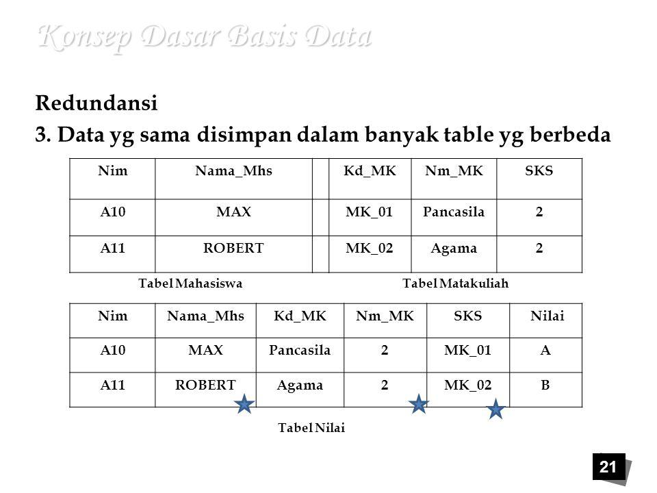 21 Konsep Dasar Basis Data Redundansi 3. Data yg sama disimpan dalam banyak table yg berbeda NimNama_MhsKd_MKNm_MKSKS A10MAXMK_01Pancasila2 A11ROBERTM